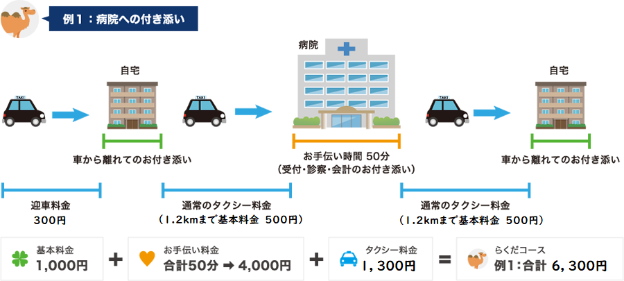 例1:病院への付き添い