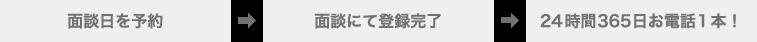 面談日を予約→面談にて登録完了→24時間365日お電話1本!
